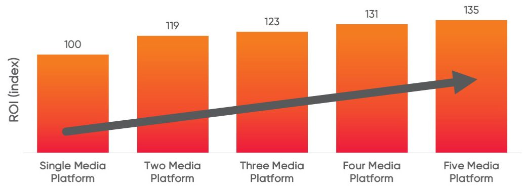 Graph comapring ROI index of advertising campaigns with single media platforms, up to five media platforms